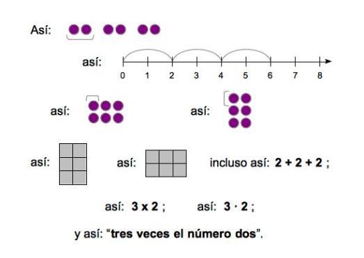 Significados de la multiplicación